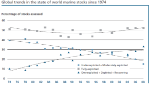Global Trends in the State of World's Marine Fish Stocks Since 1974